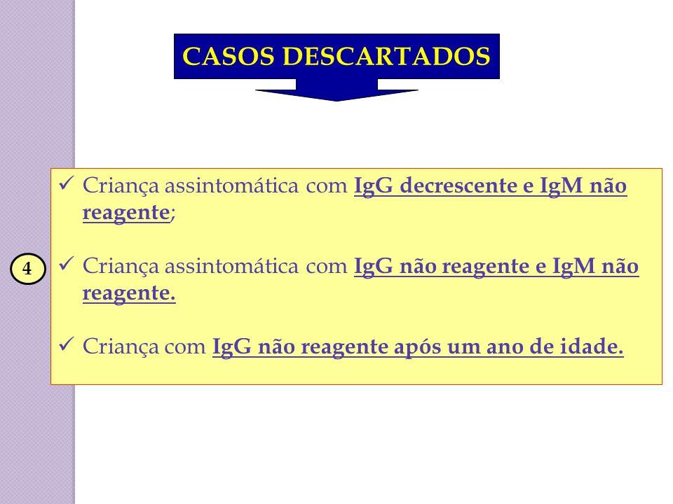 CASOS DESCARTADOSCriança assintomática com IgG decrescente e IgM não reagente; Criança assintomática com IgG não reagente e IgM não reagente.