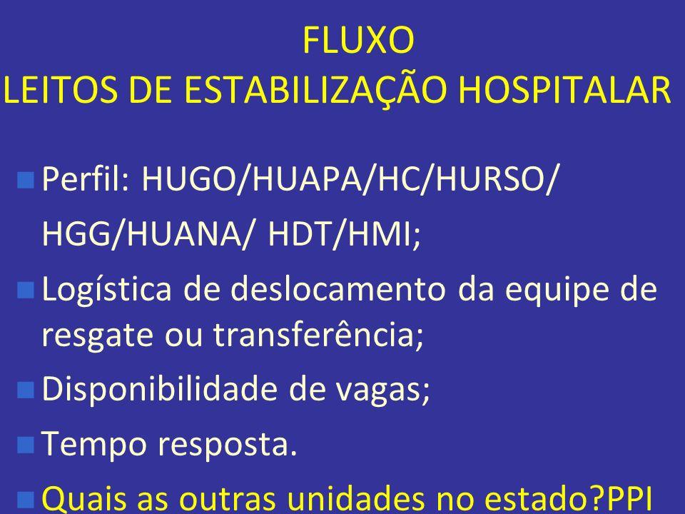 FLUXO LEITOS DE ESTABILIZAÇÃO HOSPITALAR