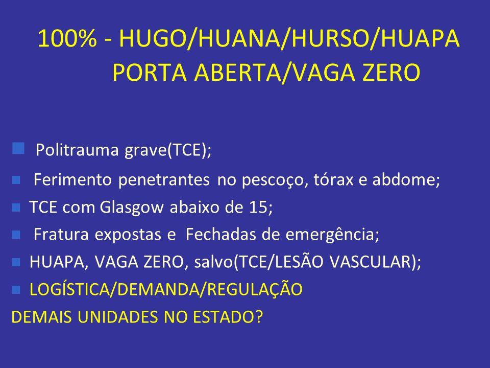 100% - HUGO/HUANA/HURSO/HUAPA PORTA ABERTA/VAGA ZERO