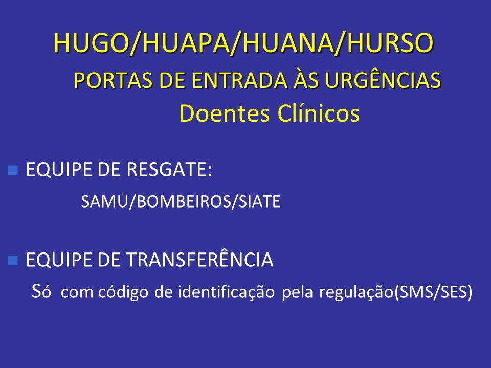 HUGO/HUAPA/HUANA/HURSO PORTAS DE ENTRADA ÀS URGÊNCIAS Doentes Clínicos