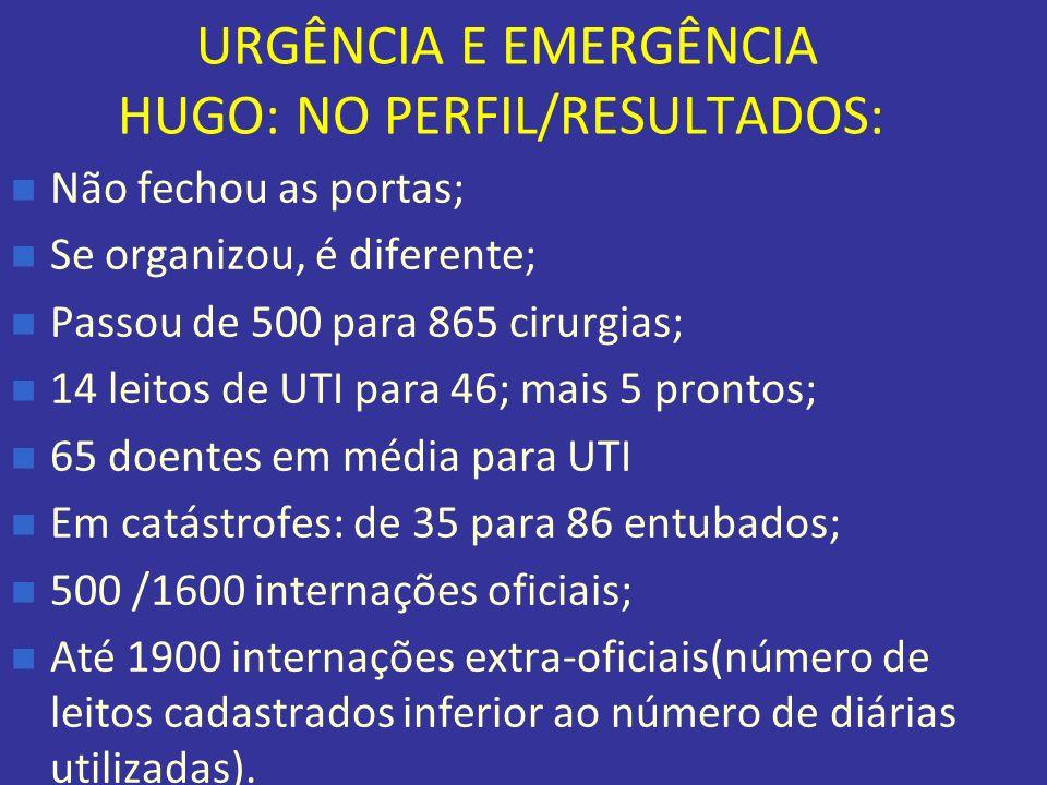 URGÊNCIA E EMERGÊNCIA HUGO: NO PERFIL/RESULTADOS: