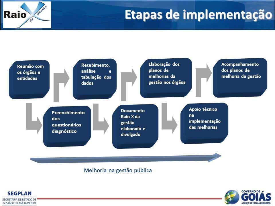 Etapas da implentação do Raio X da Gestão Melhoria na gestão pública