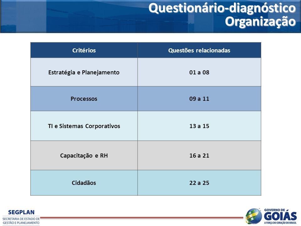 Questionário-diagnóstico Organização