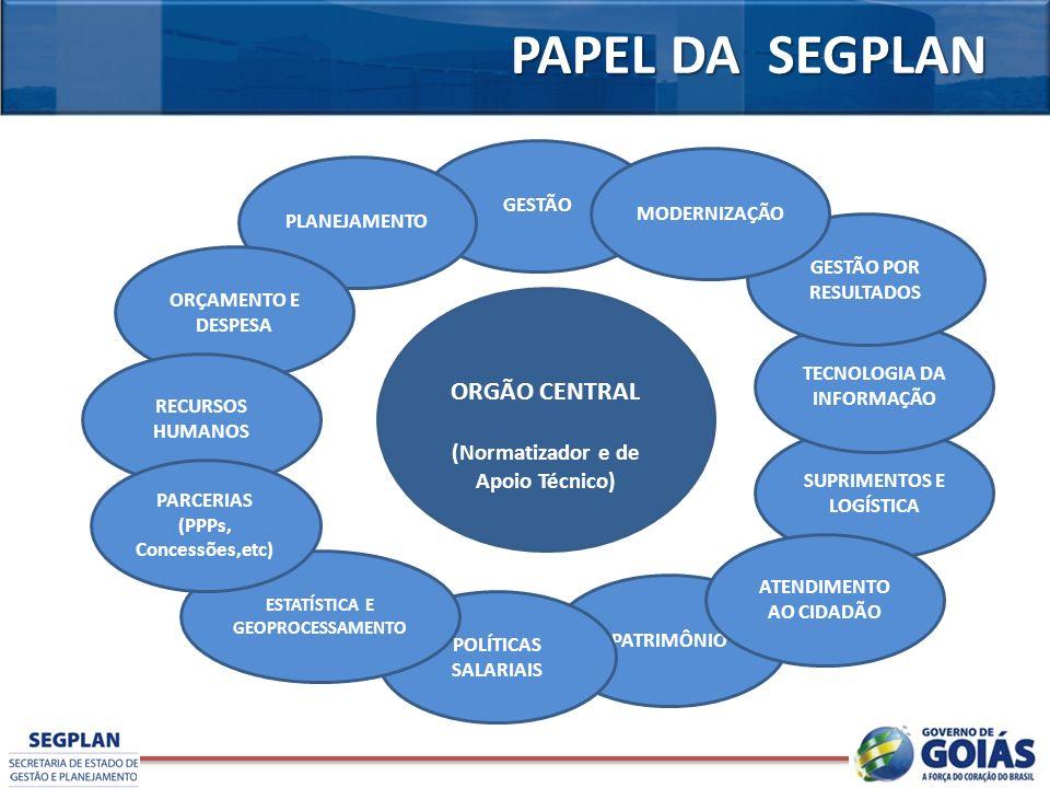 PAPEL DA SEGPLAN ORGÃO CENTRAL (Normatizador e de Apoio Técnico)