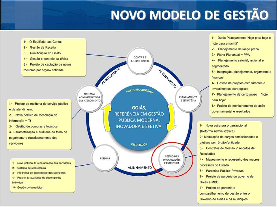 NOVO MODELO DE GESTÃO ALINHAMENTO ALINHAMENTO ALINHAMENTO