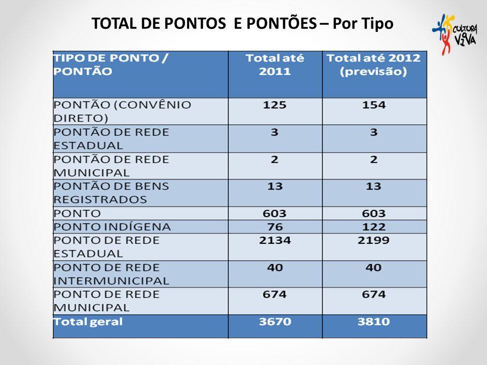 TOTAL DE PONTOS E PONTÕES – Por Tipo