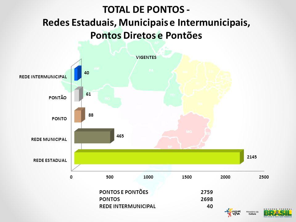 TOTAL DE PONTOS - Redes Estaduais, Municipais e Intermunicipais, Pontos Diretos e Pontões. VIGENTES.