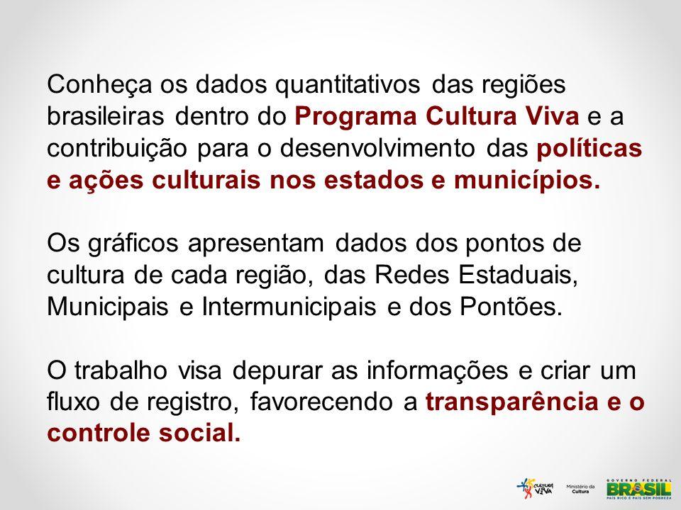 Conheça os dados quantitativos das regiões brasileiras dentro do Programa Cultura Viva e a contribuição para o desenvolvimento das políticas e ações culturais nos estados e municípios.