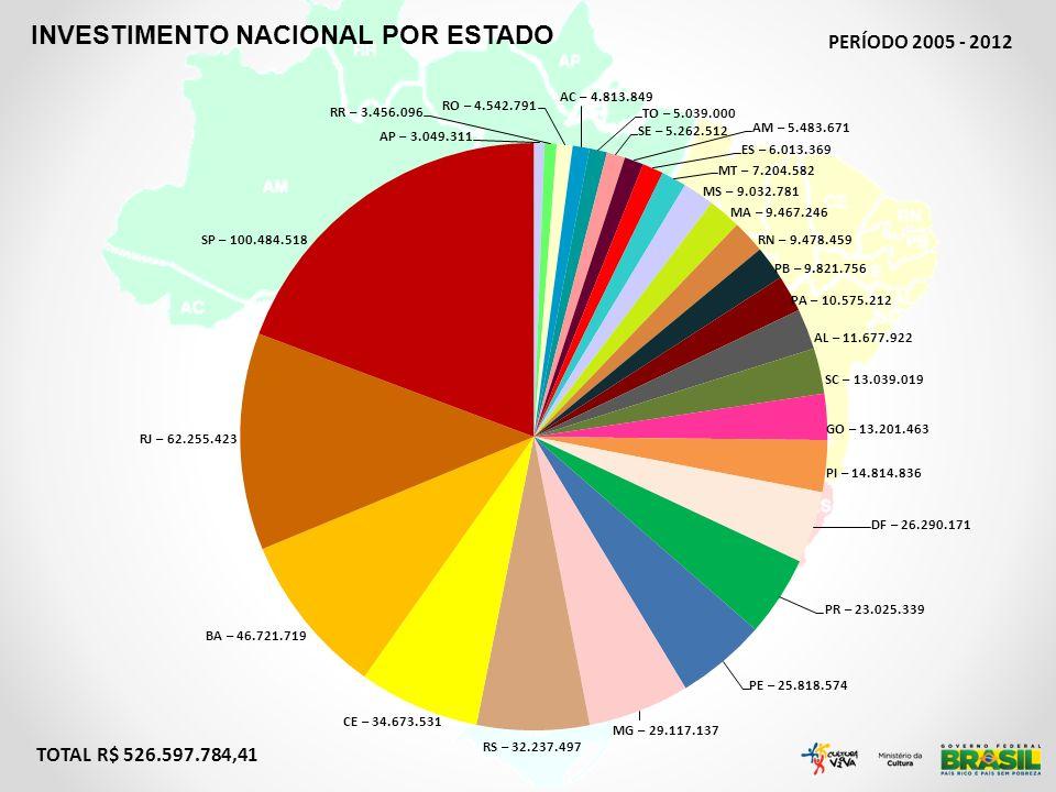 INVESTIMENTO NACIONAL POR ESTADO