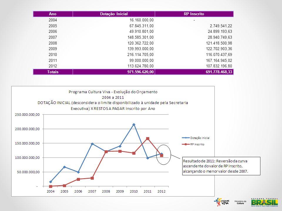 21 Ano Dotação Inicial RP Inscrito 2004 16.160.000,00 - 2005