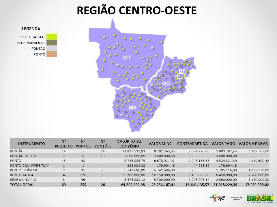 REGIÃO CENTRO-OESTE LEGENDA INSTRUMENTO Nº PROJETOS Nº PONTOS