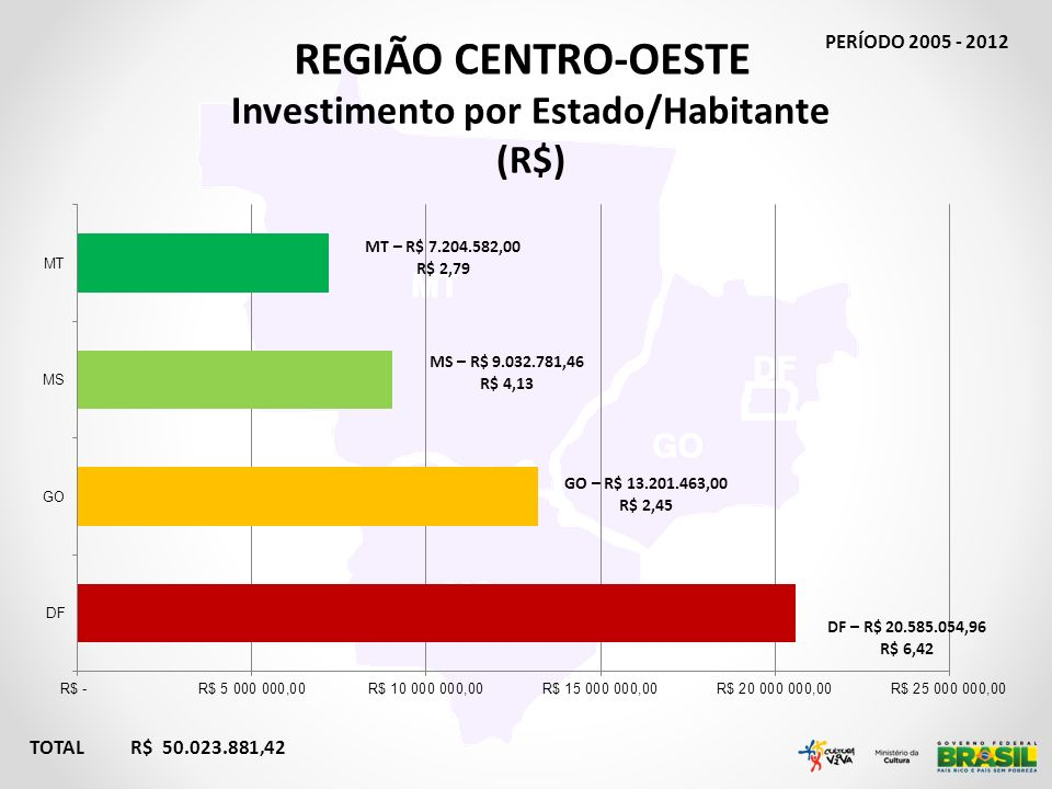 Investimento por Estado/Habitante