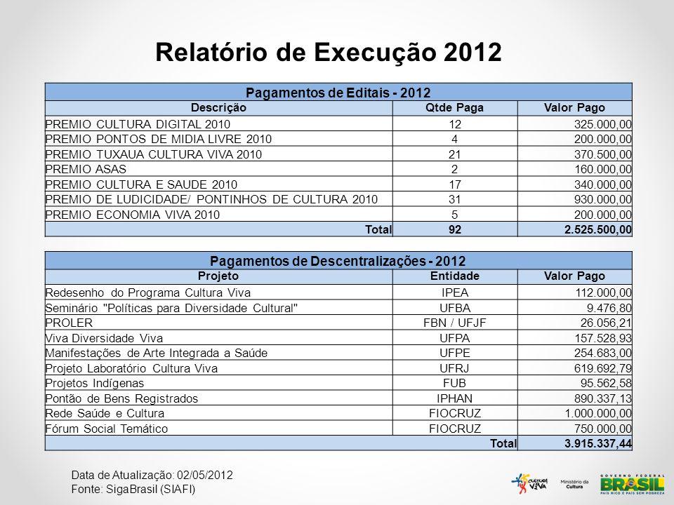 Pagamentos de Editais - 2012 Pagamentos de Descentralizações - 2012