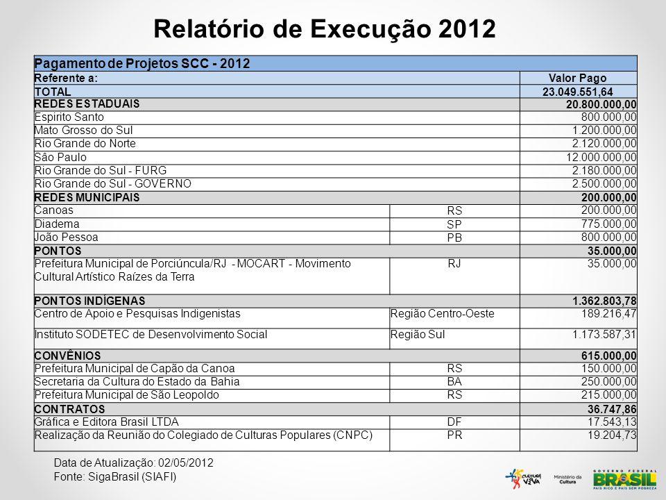 Relatório de Execução 2012 Pagamento de Projetos SCC - 2012