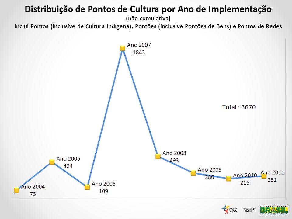 Distribuição de Pontos de Cultura por Ano de Implementação