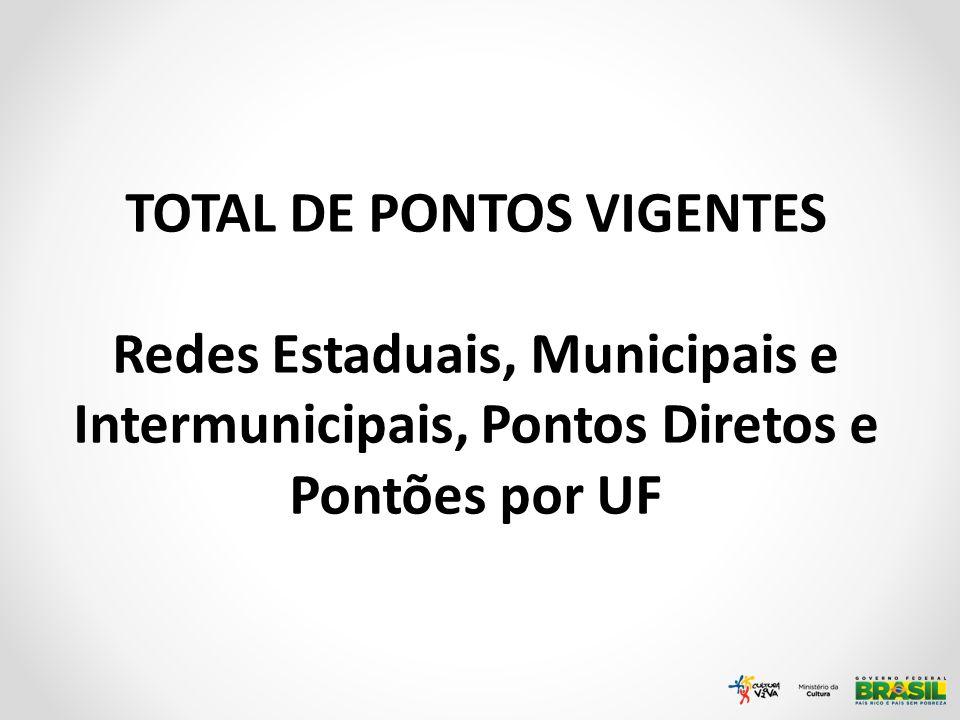 TOTAL DE PONTOS VIGENTES