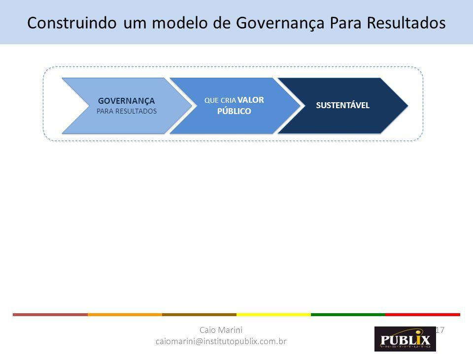 Construindo um modelo de Governança Para Resultados
