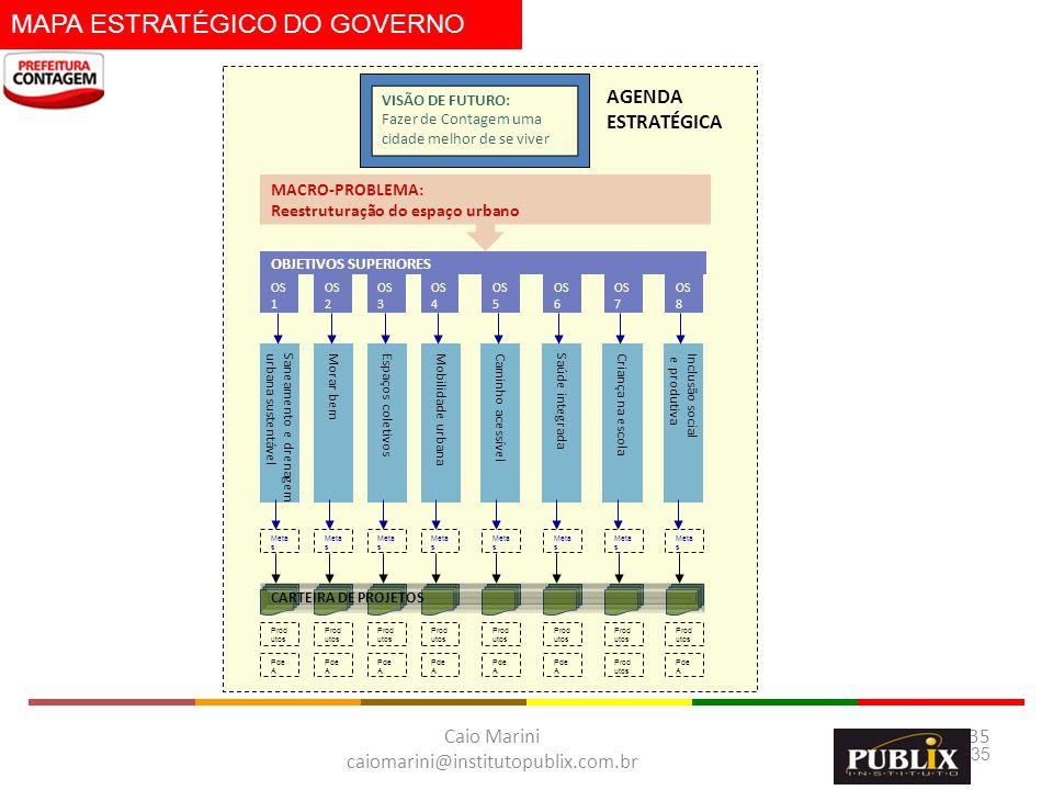 MAPA ESTRATÉGICO DO GOVERNO