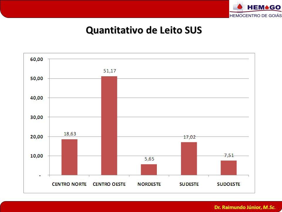 Quantitativo de Leito SUS