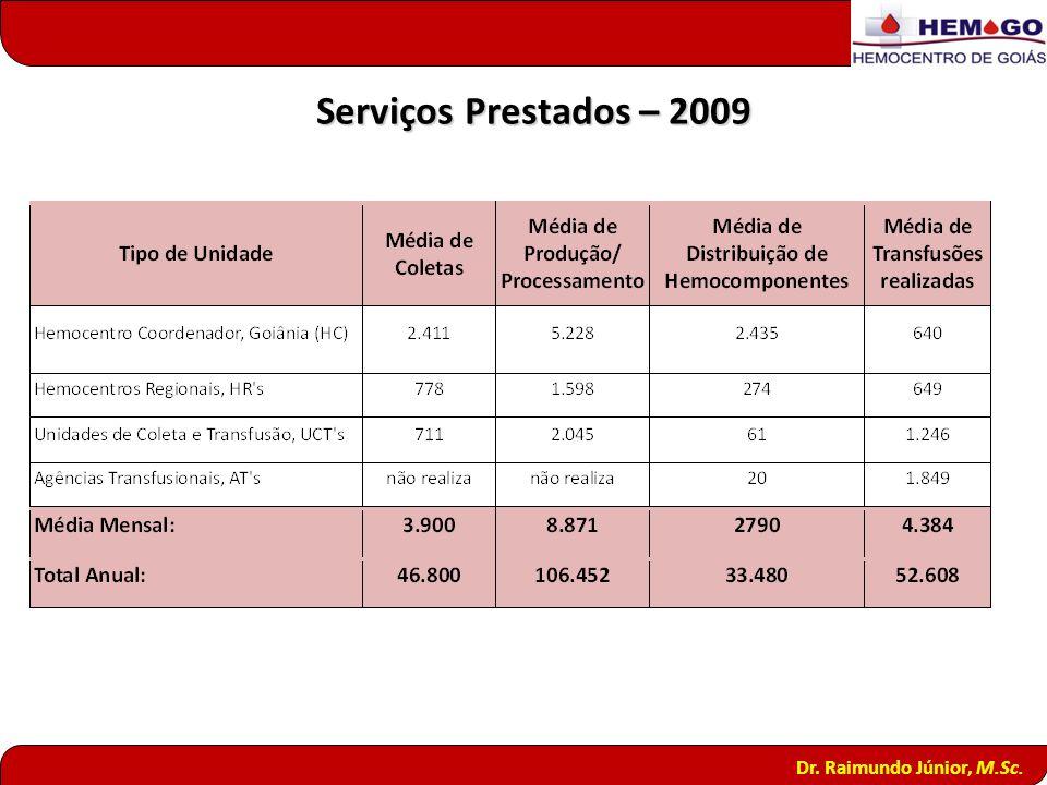 Serviços Prestados – 2009 Dr. Raimundo Júnior, M.Sc. 19