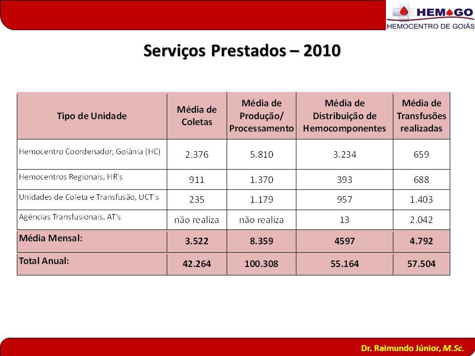 Serviços Prestados – 2010 Dr. Raimundo Júnior, M.Sc. 20