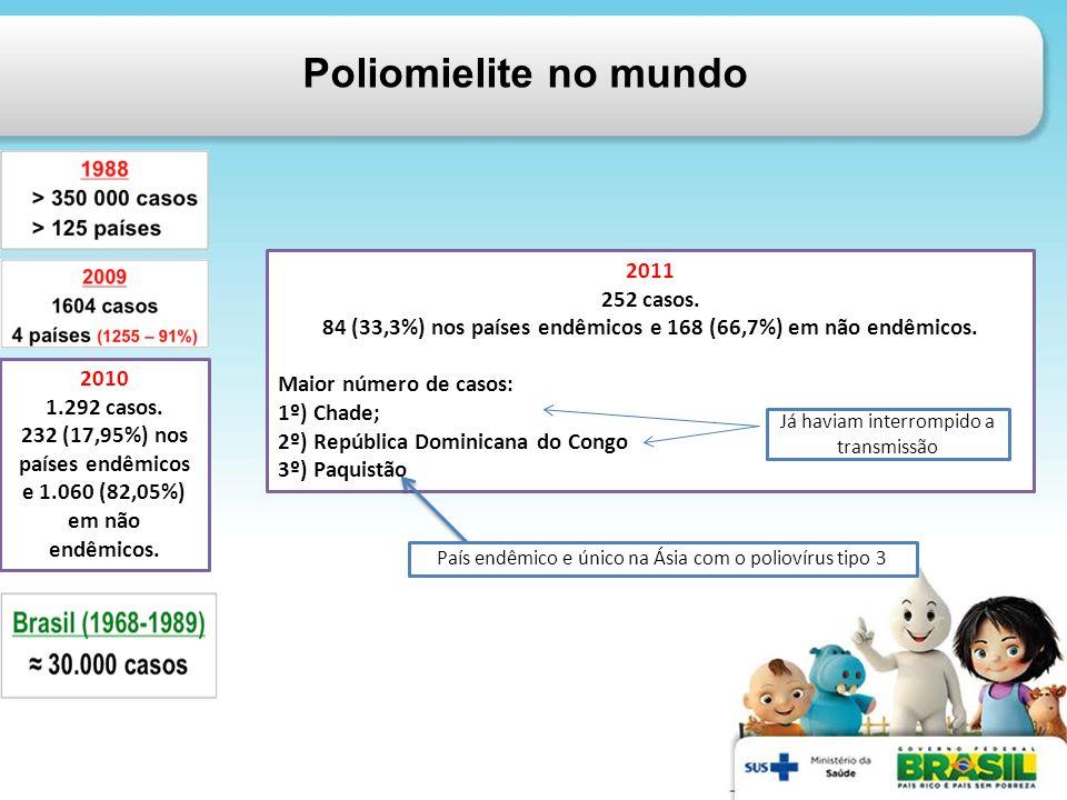 Poliomielite no mundo 2011 252 casos.