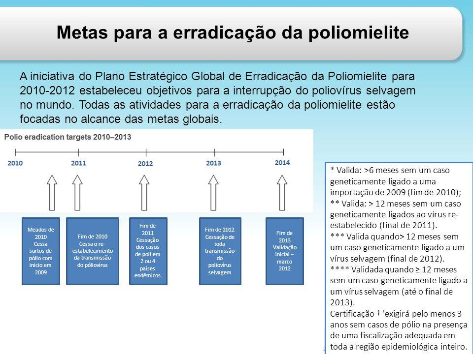 Metas para a erradicação da poliomielite