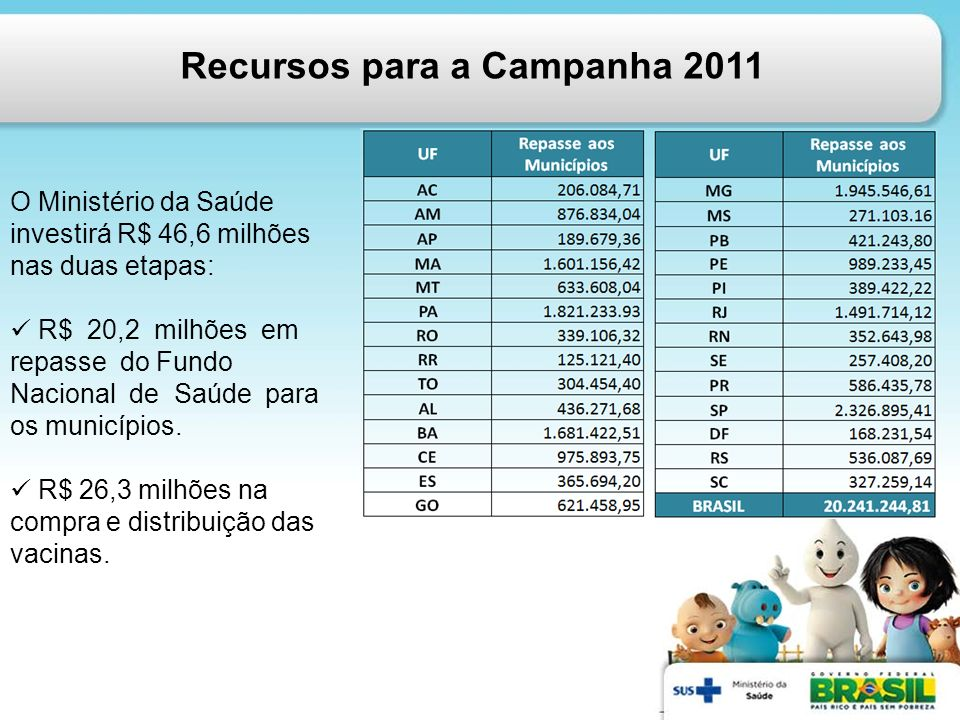 Recursos para a Campanha 2011