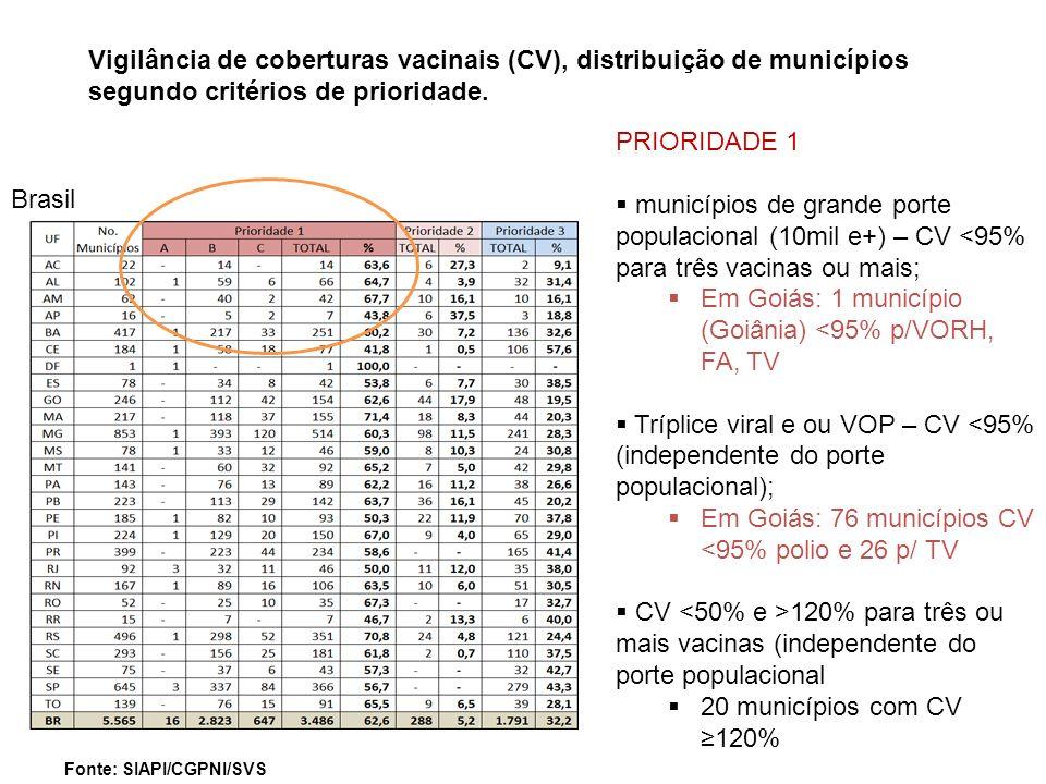 Em Goiás: 1 município (Goiânia) <95% p/VORH, FA, TV