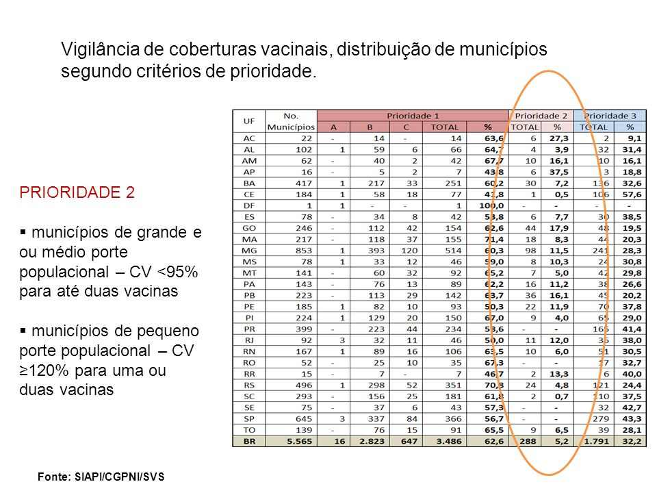 Vigilância de coberturas vacinais, distribuição de municípios segundo critérios de prioridade.