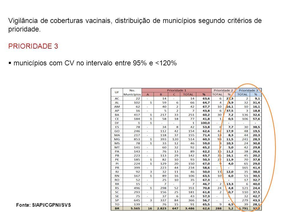 municípios com CV no intervalo entre 95% e <120%