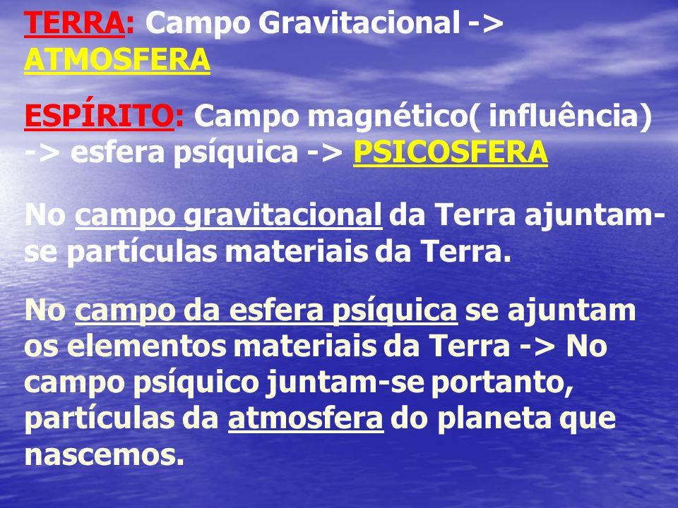 TERRA: Campo Gravitacional -> ATMOSFERA