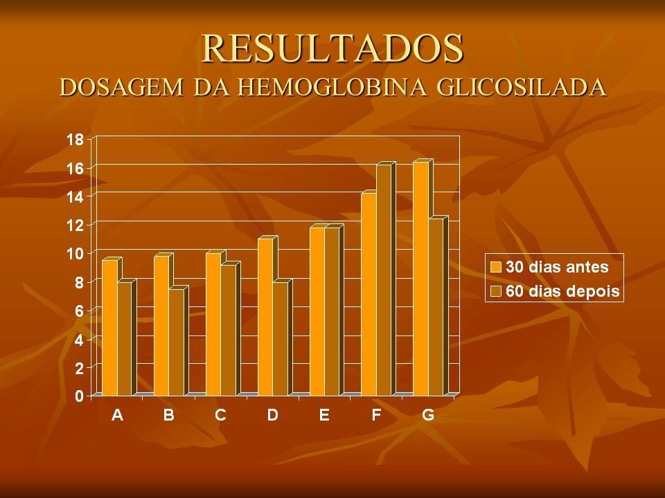RESULTADOS DOSAGEM DA HEMOGLOBINA GLICOSILADA