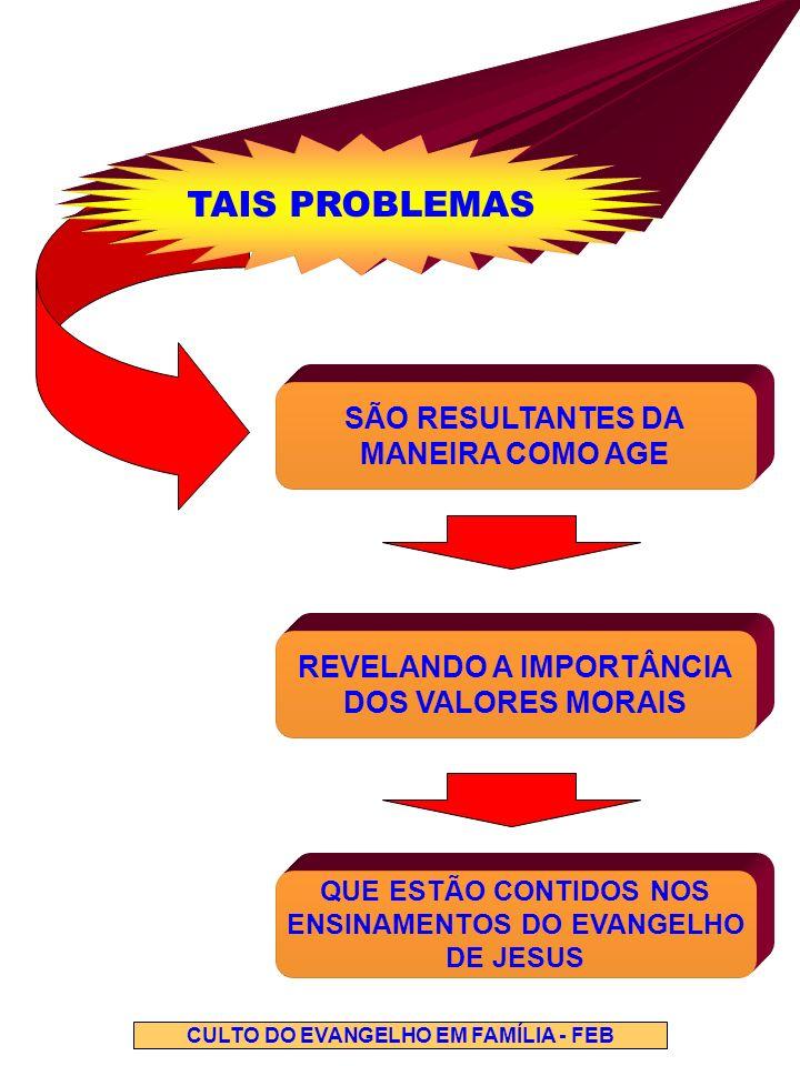 TAIS PROBLEMAS SÃO RESULTANTES DA MANEIRA COMO AGE