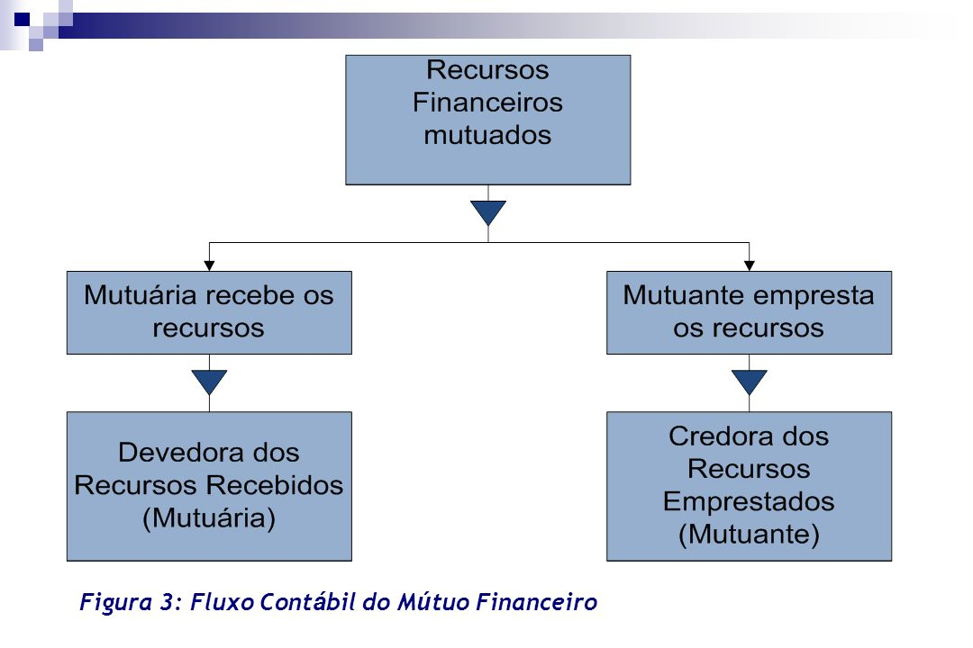 Figura 3: Fluxo Contábil do Mútuo Financeiro
