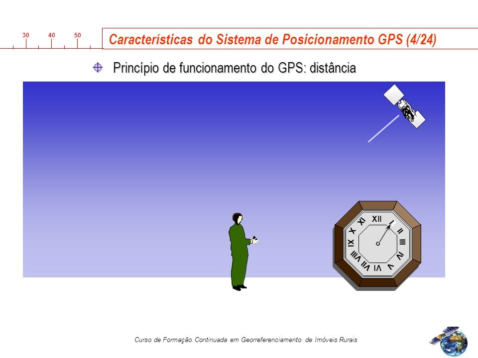 Características do Sistema de Posicionamento GPS (4/24)