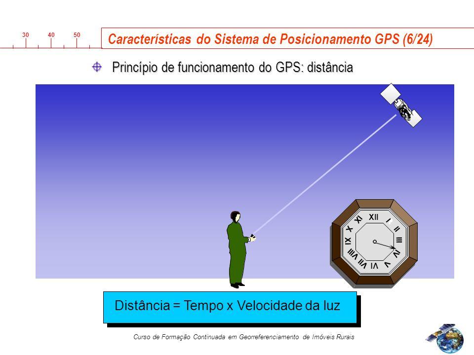 Características do Sistema de Posicionamento GPS (6/24)