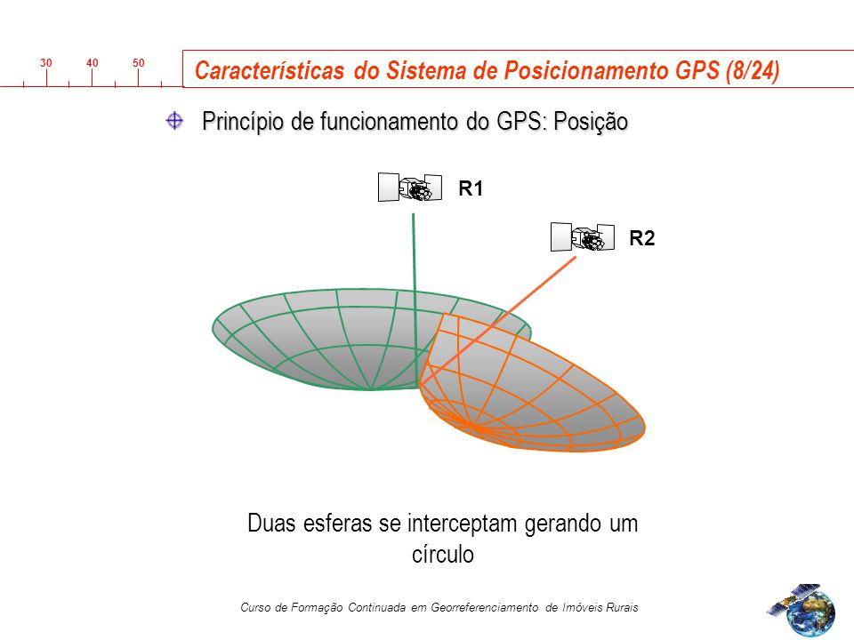 Características do Sistema de Posicionamento GPS (8/24)