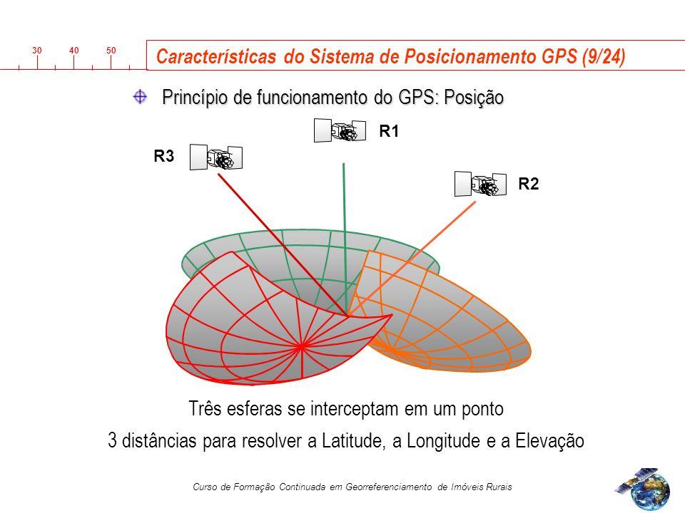 Características do Sistema de Posicionamento GPS (9/24)