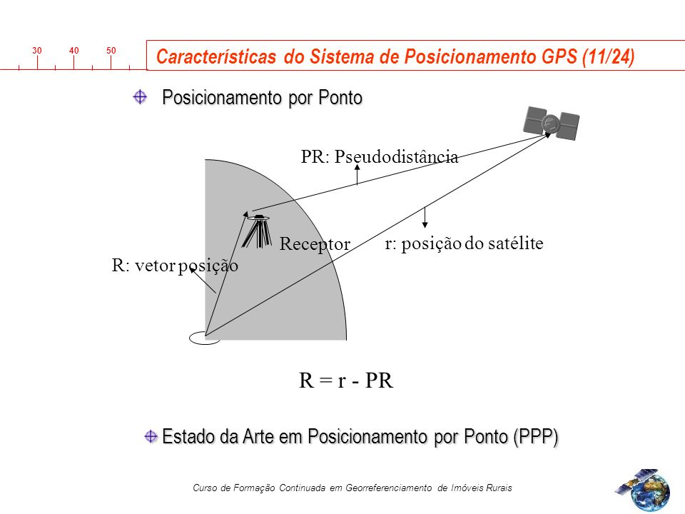 Características do Sistema de Posicionamento GPS (11/24)