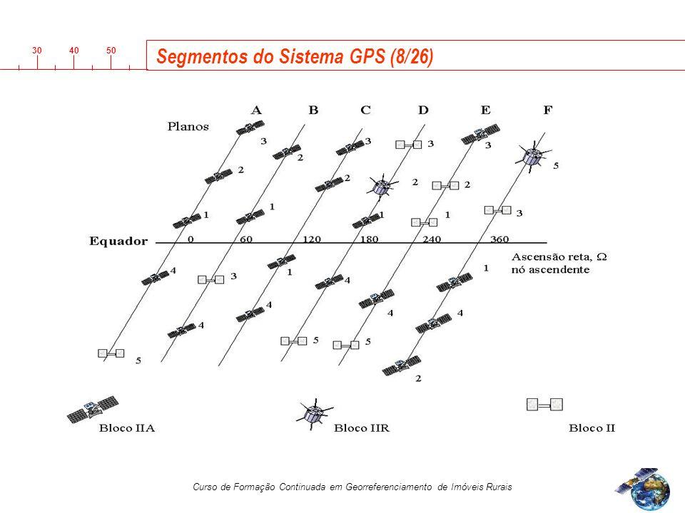 Segmentos do Sistema GPS (8/26)