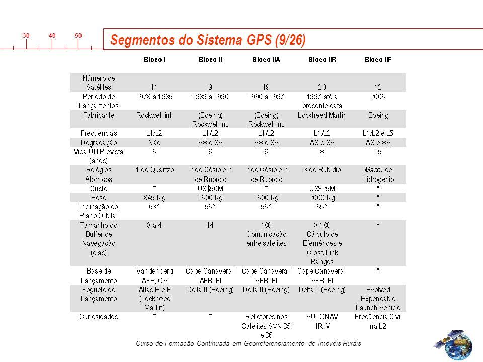 Segmentos do Sistema GPS (9/26)
