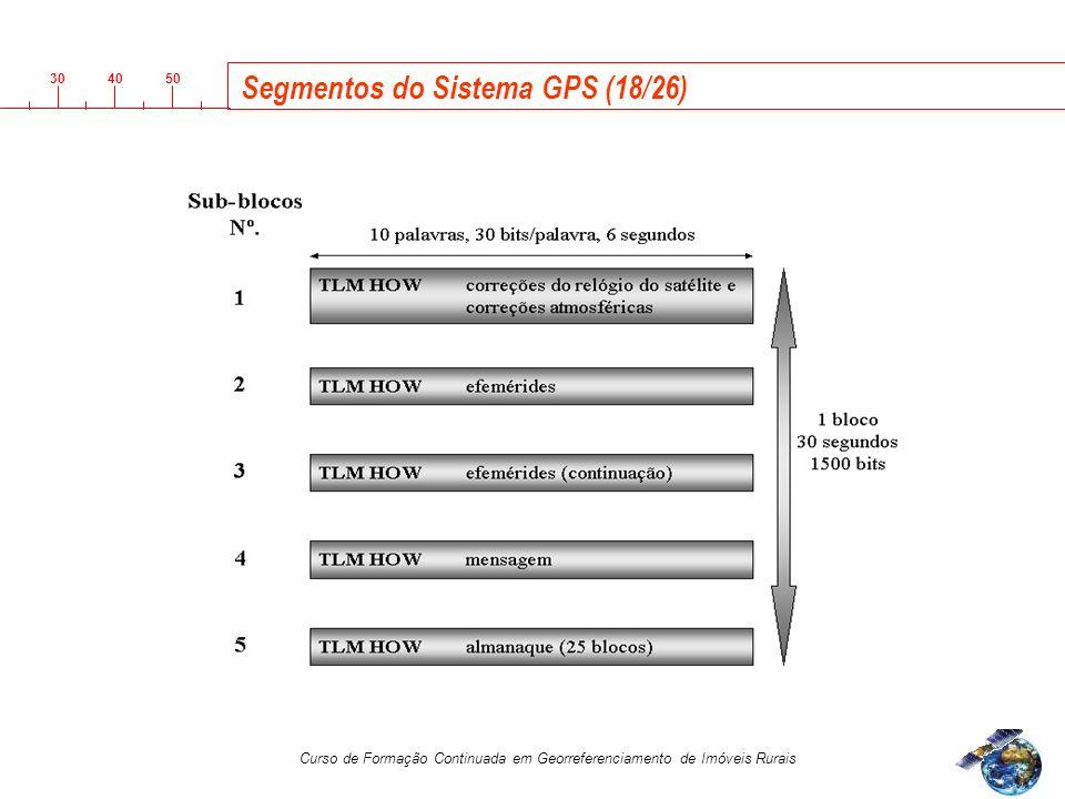 Segmentos do Sistema GPS (18/26)