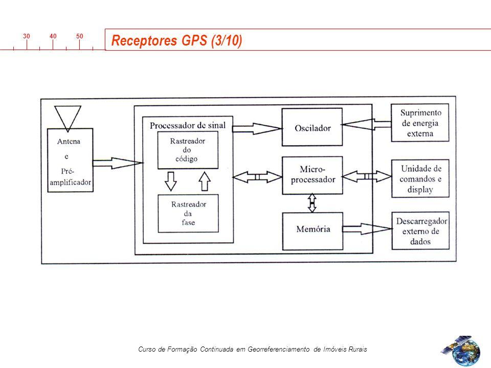 Receptores GPS (3/10)