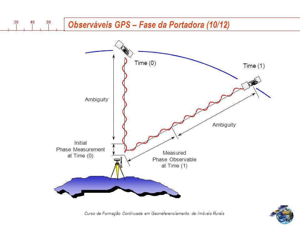 Observáveis GPS – Fase da Portadora (10/12)