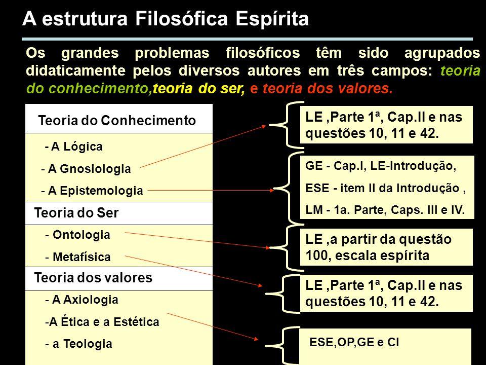 A estrutura Filosófica Espírita