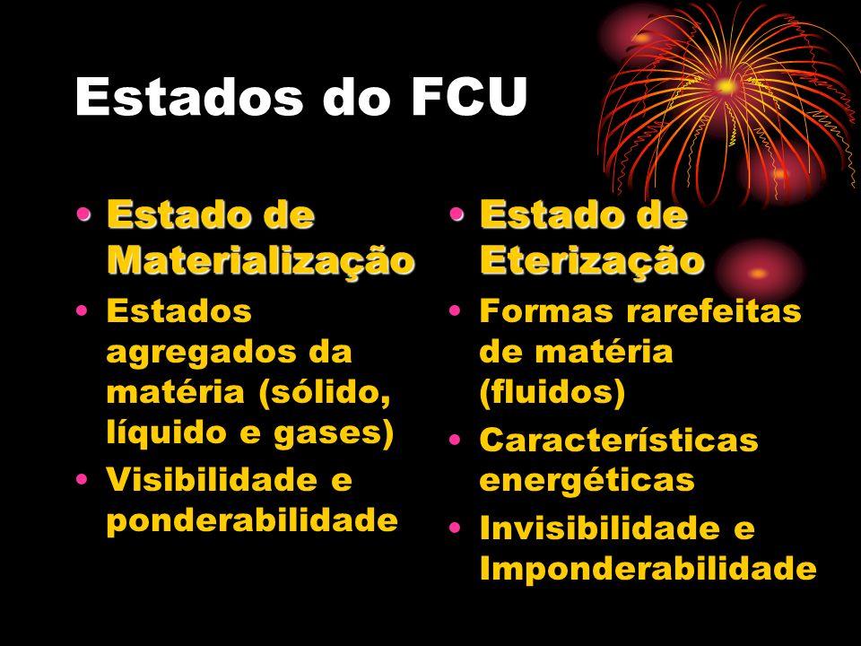 Estados do FCU Estado de Materialização Estado de Eterização