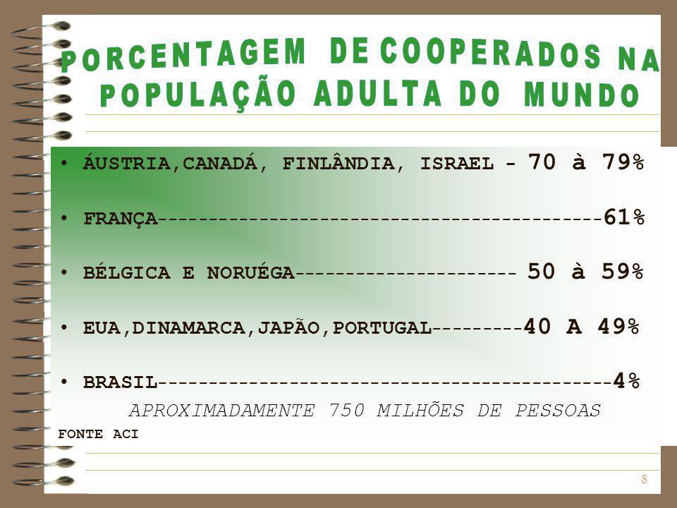 ÁUSTRIA,CANADÁ, FINLÂNDIA, ISRAEL - 70 à 79%