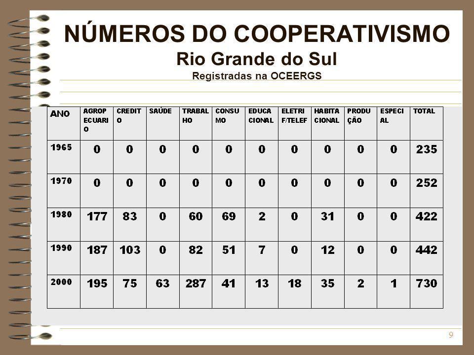 NÚMEROS DO COOPERATIVISMO Rio Grande do Sul Registradas na OCEERGS