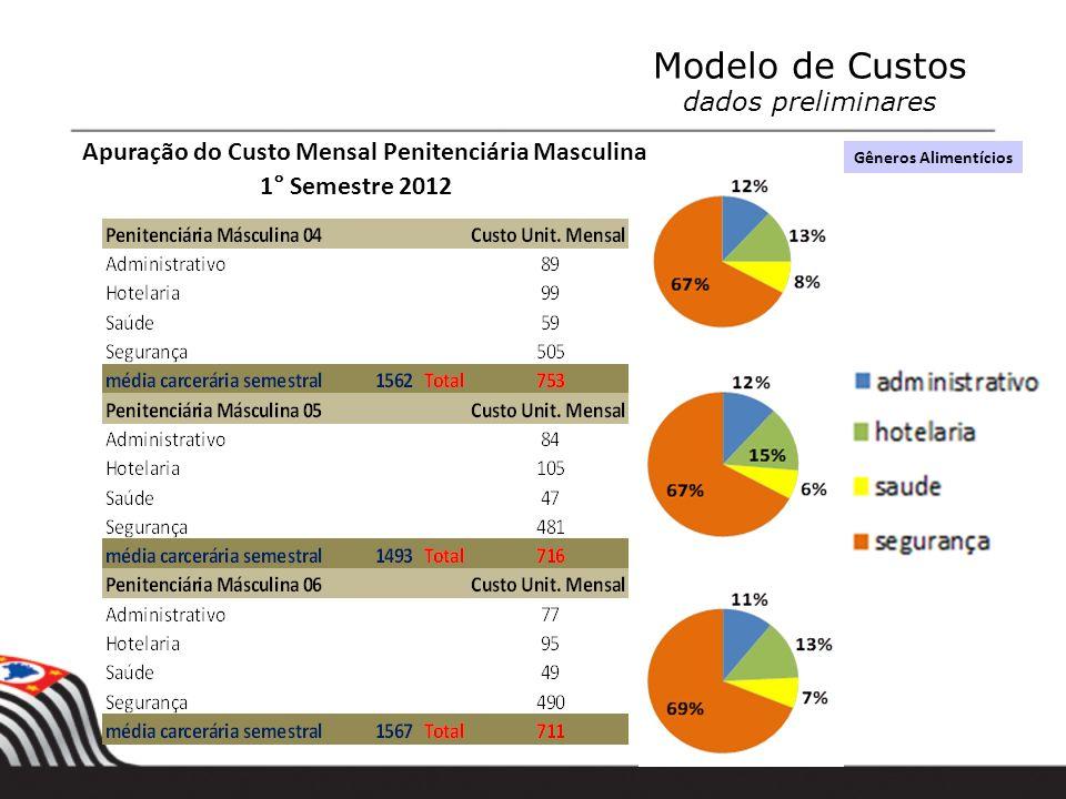 Modelo de Custos dados preliminares